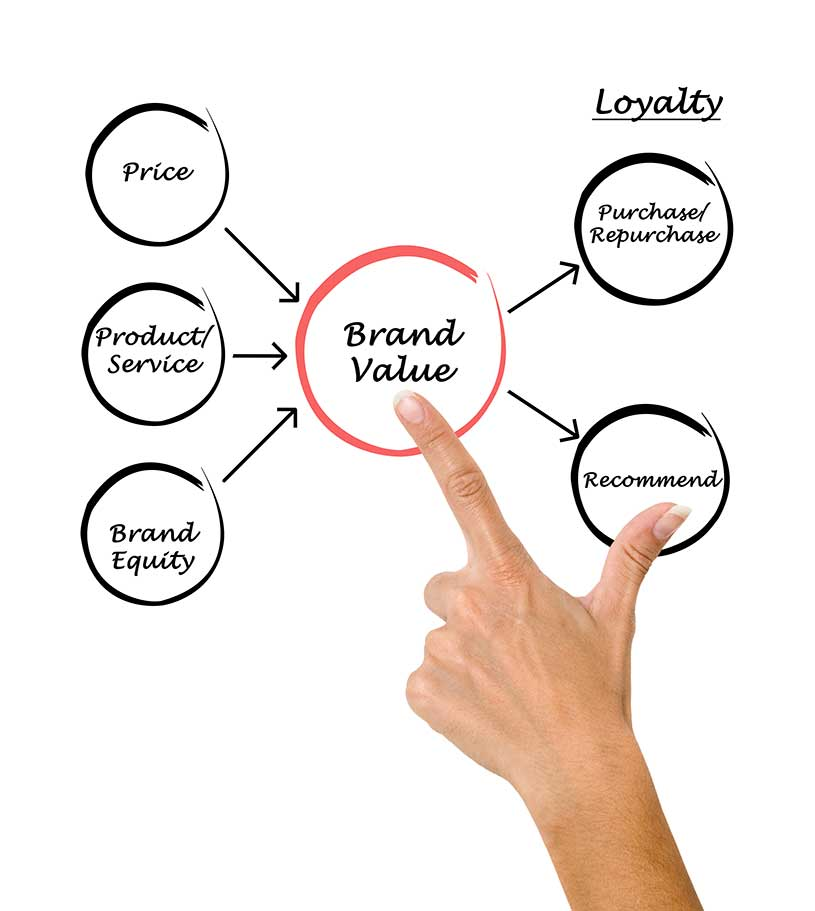 brand equity of ipl teams marketing essay Brand equity is the public valuation of the brand it is the consumers' perception and attitude about a product measured collectively with brand equity, the race is on to keep building and to keep moving by bringing up new and exciting products in services it is the marketing effect which separates one.